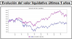 Valor Liquidativo March Valores