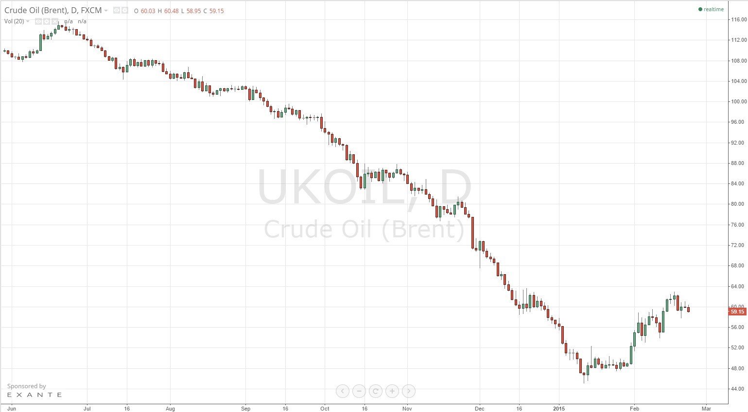 petróleo brent cotizacion 2015