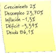 Coyuntura económica febrero 2015