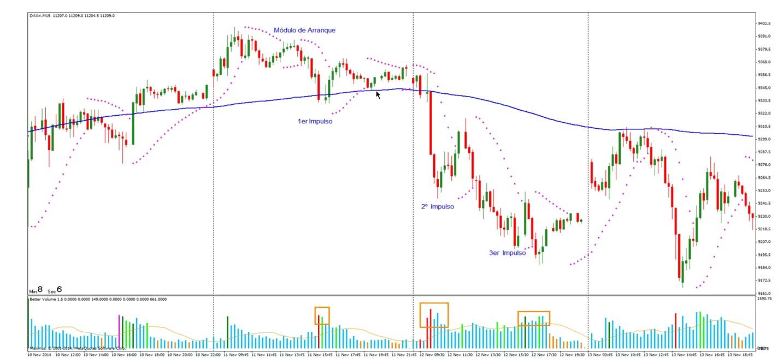 Trading zonas de impulso