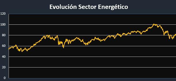 evolución del sector energético