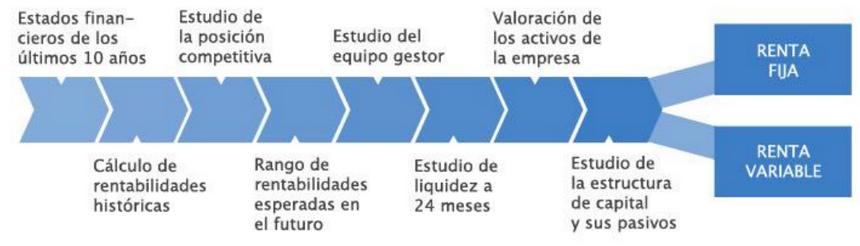 Proceso de inversión Abaco Capital