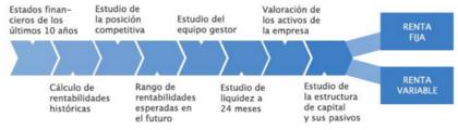 Proceso inversion abaco capital foro