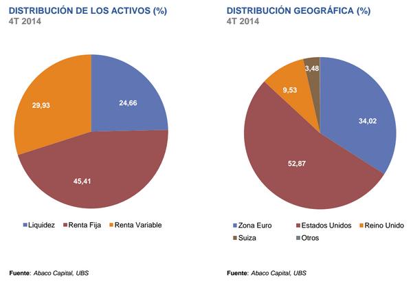 Distribución de activos Arenberg Asset Management SICAV