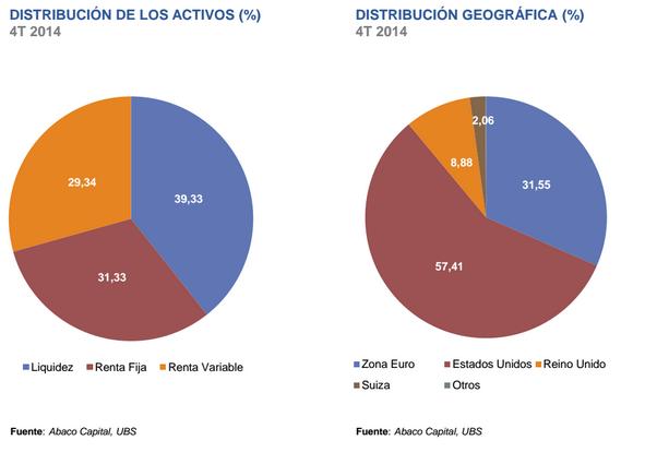 Distribución de activos Abaco Renta Fija Mixta Global
