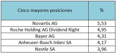 Cinco mayores posiciones Threadneedle Pan European Equity Dividend Fund – Retail Net Inc EUR