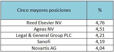 Cinco mayores posiciones Schroder International Selection Fund European Dividend Maximiser C Acc