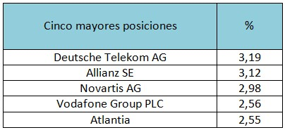 Cinco mayores posiciones Pioneer Funds – European Equity Target Income A EUR
