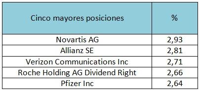 Cinco mayores posiciones Deutsche Invest I Top Dividend NC