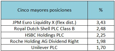 Cinco mayores posiciones JPMorgan Investments Funds – Europe Strategic Dividend A (dist) – EUR