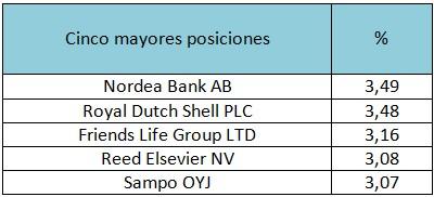 Cinco mayores posiciones Blackrock Global Funds – European Equity Income A2