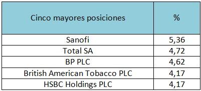 Cinco mayores posiciones Franklin European Dividend I Acc EUR