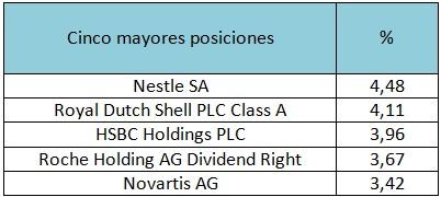 Cinco mayores posiciones Credit Suisse (Lux) European Dividend Plus Equity Fund EB EUR