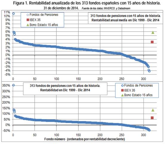 Rentabilidad anualizada de los 313 fondos españoles con 15 años de historia