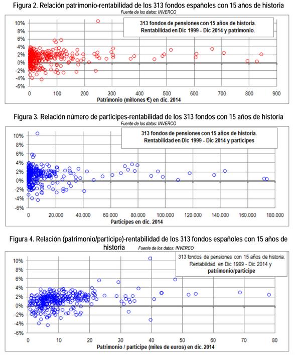 Relación patrimonio - rentabilidad de los 313 fondos españoles con 15 años de historia