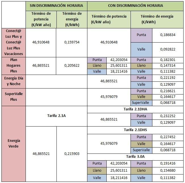 Mejores tarifas luz marzo 2015 menos de 10 kWh: Iberdrola