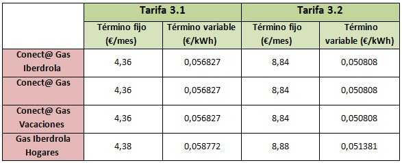 Mejores tarifas gas marzo 2015: Iberdrola