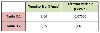 Mejores tarifas gas marzo 2015: e-on