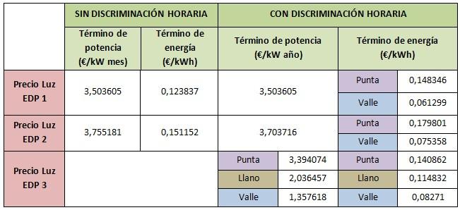 Mejores tarifas luz marzo 2015: EDP