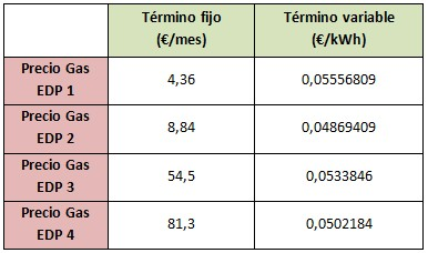 Mejores tarifas gas marzo 2015: EDP