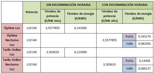 Mejores tarifas luz marzo 2015: Gas Natural Fenosa