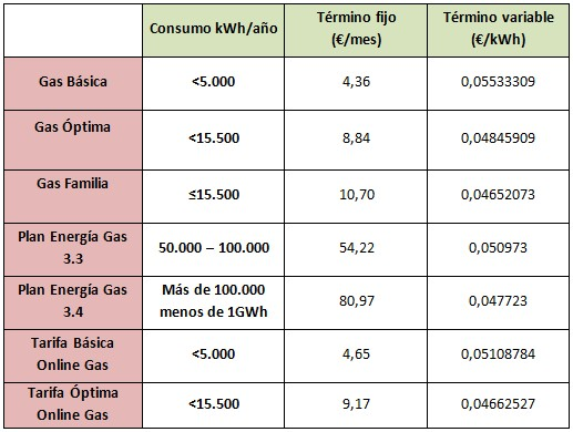 Mejores tarifas gas marzo 2015: Gas Natural Fenosa
