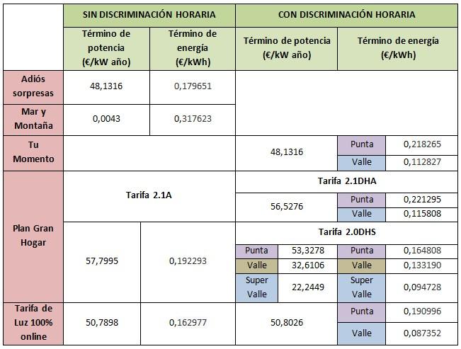 Mejores tarifas luz marzo 2015: e-on
