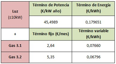 Mejores tarifas gas y luz marzo 2015: e-on