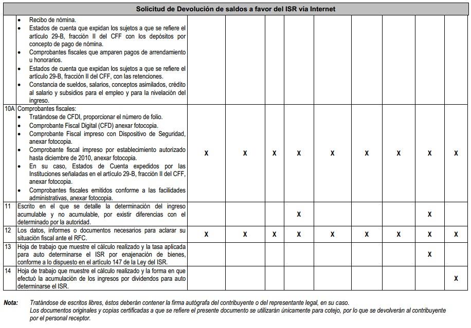 documentación adicional autoridad fiscal 2