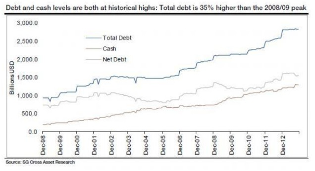 Debt and cash levels