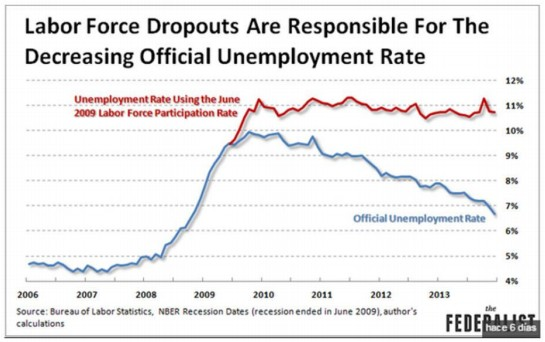 Labor force drop out