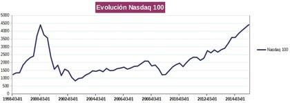 Evolucion nasdaq100 %282%29 foro