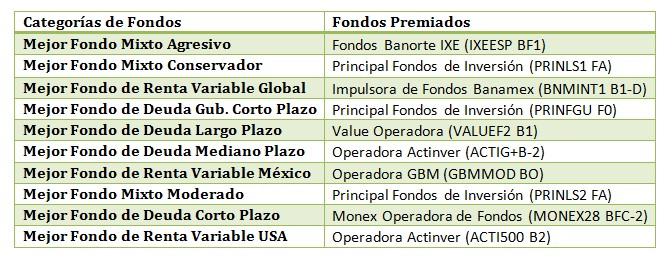 Mejores Fondos de Inversión 2015 por Morningstar