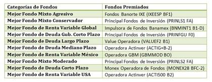 Mejores fondos de inversi%c3%b3n 2015 por morningstar foro