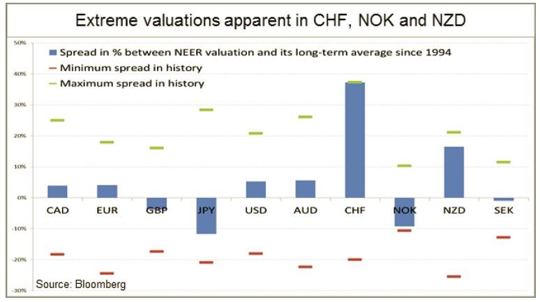 Экстремальные значения швейцарский франк, норвежская крона и новозеландский доллар