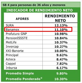 Rentabilidad Afore Banamex SB4