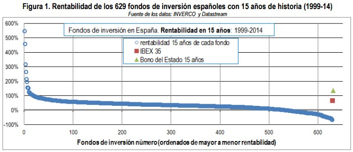 Rentabilidad de los 629 fondos de inversión españoles con 15 años de historia