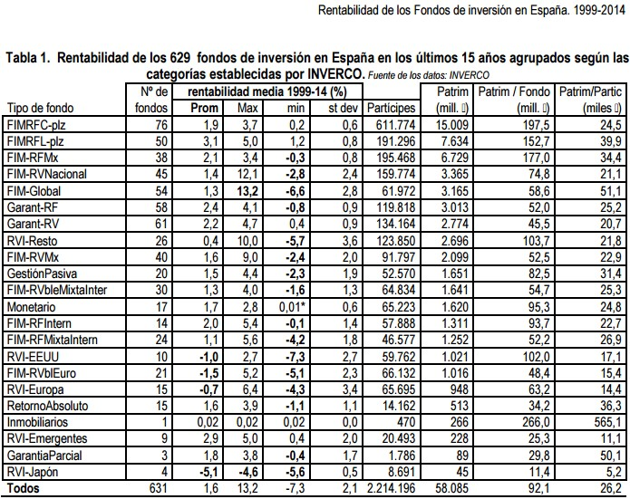 Rentabilidad de fondos de inversión españoles agrupados por categorías