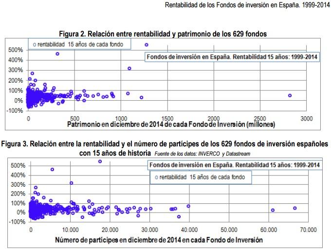 Relación entre rentabilidad y patrimonio de los 625 fondos