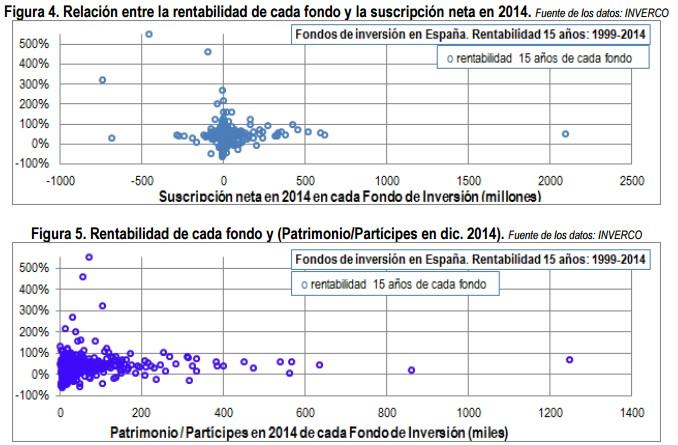 Relación entre rentabilidad y suscripción neta en 2014