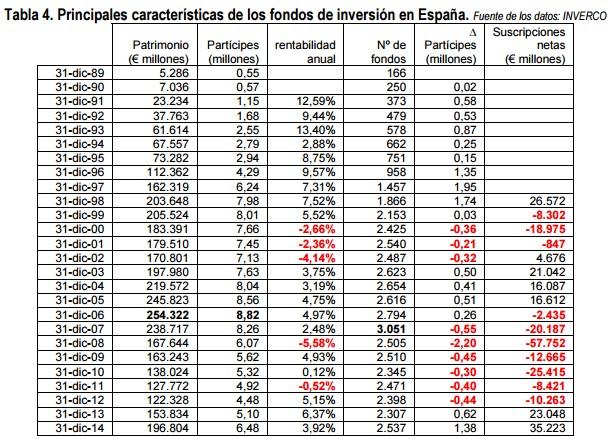 Principales características de los fondos de inversión en España