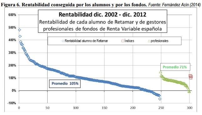 Rentabilidad conseguida por los alumnos y por los fondos
