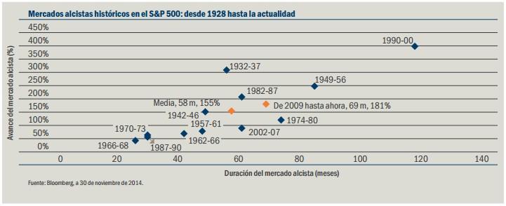 Mercados alcistas históricos en el S&P 500