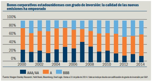 Bonos corporativos estadounidenses con grado de inversión