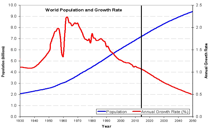 world population and food supply pdf
