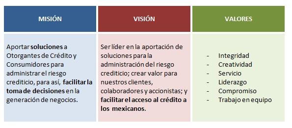 Buró de Crédito: misión, visión, valores