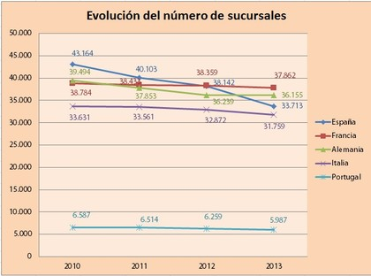 Sucursales for Bankia oficinas zaragoza