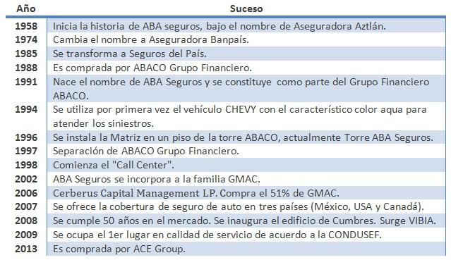 ABA Seguros México
