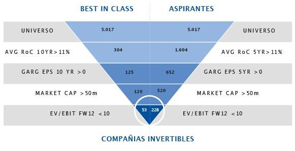 Universo de inversión Lierde SICAV