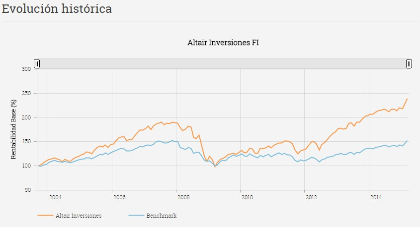 Evolución histórica Altair Inversiones FI